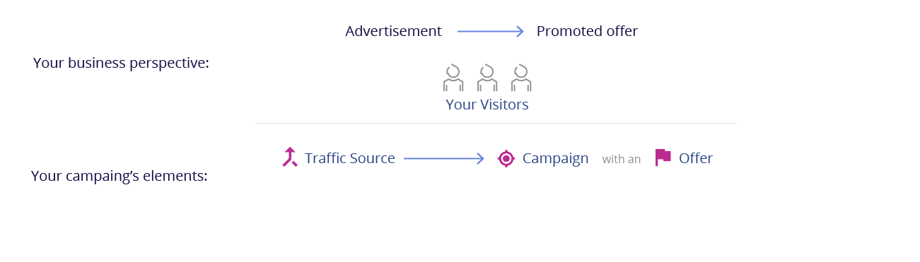 Creating a Campaign in PeerClick